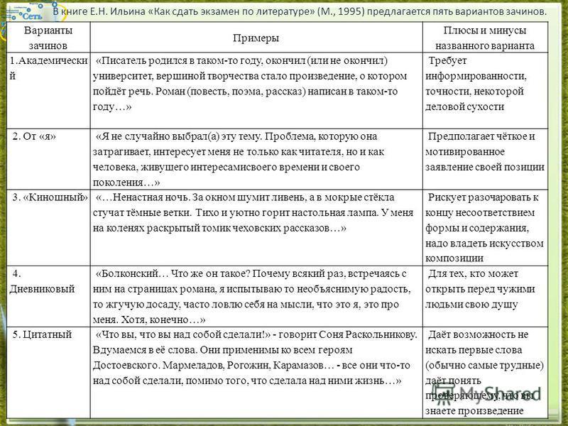 В книге Е.Н. Ильина «Как сдать экзамен по литературе» (М., 1995) предлагается пять вариантов зачинов. Варианты зачинов Примеры Плюсы и минусы названного варианта 1. Академически й «Писатель родился в таком-то году, окончил (или не окончил) университе