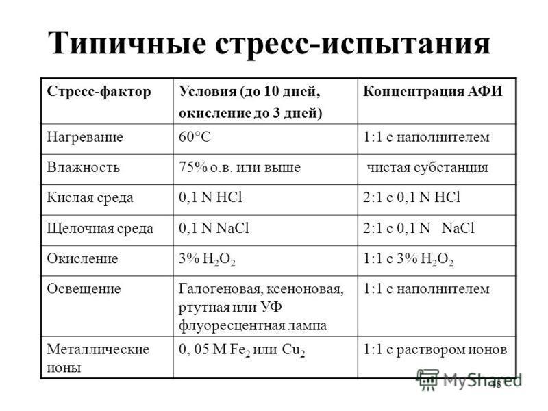 48 Типичные стресс-испытания Стресс-фактор Условия (до 10 дней, окисление до 3 дней) Концентрация АФИ Нагревание 60°С1:1 с наполнителем Влажность 75% о.в. или выше чистая субстанция Кислая среда 0,1 N HCl2:1 с 0,1 N HCl Щелочная среда 0,1 N NaCl2:1 с