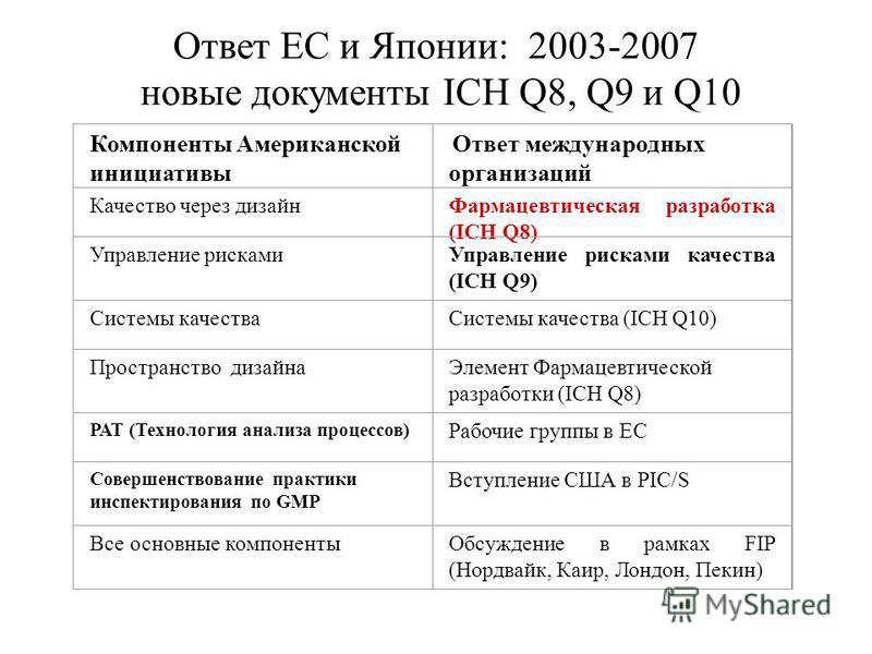 Ответ ЕС и Японии: 2003-2007 новые документы ICH Q8, Q9 и Q10 Компоненты Американской инициативы Ответ международных организаций Качество через дизайн Фармацевтическая разработка (ICH Q8) Управление рисками Управление рисками качества (ICH Q9) Систем