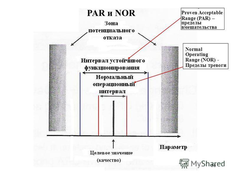 56 Proven Acceptable Range (PAR) – пределы вмешательства Normal Operating Range (NOR) - Пределы тревоги (качество) PAR и NOR