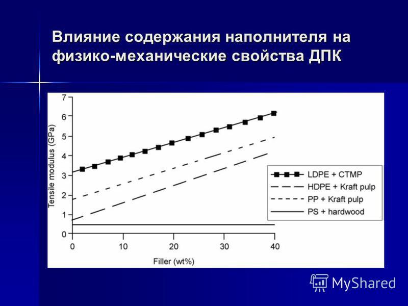 Влияние содержания наполнителя на физико-механические свойства ДПК