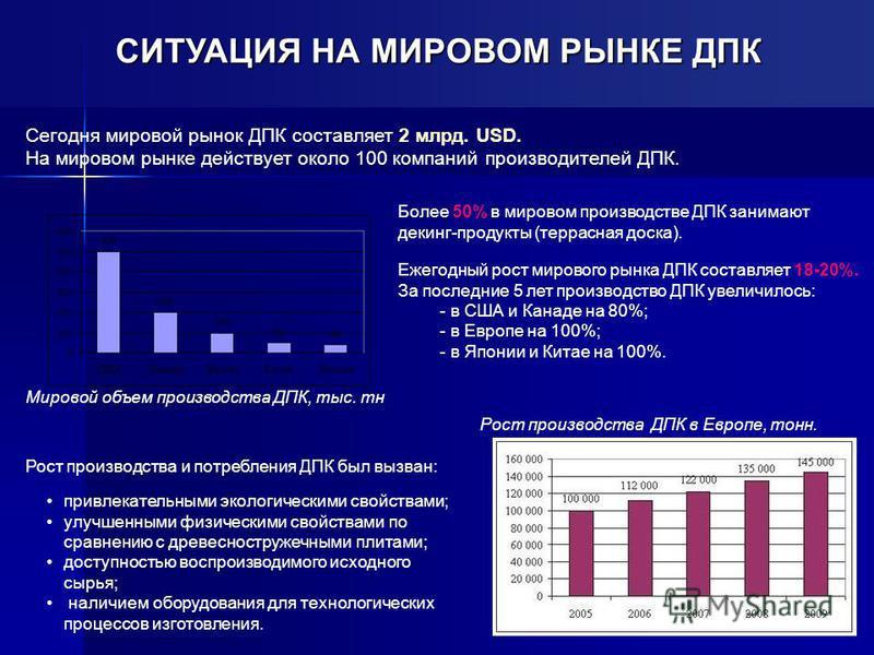 СИТУАЦИЯ НА МИРОВОМ РЫНКЕ ДПК Мировой объем производства ДПК, тыс. тн Рост производства ДПК в Европе, тонн. Сегодня мировой рынок ДПК составляет 2 млрд. USD. На мировом рынке действует около 100 компаний производителей ДПК. Рост производства и потреб