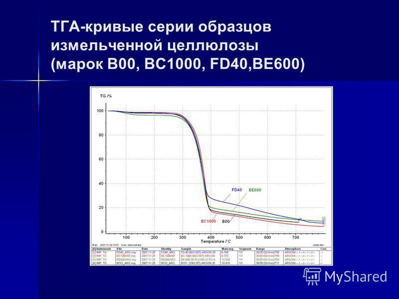 ТГА-кривые серии образцов измельченной целлюлозы (марок В00, ВC1000, FD40,BE600)