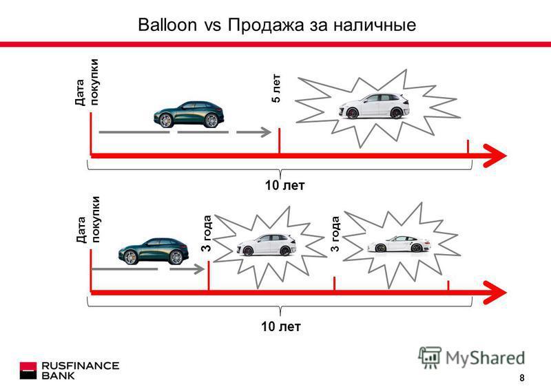 8 Balloon vs Продажа за наличные 10 лет 5 лет Дата покупки 3 года