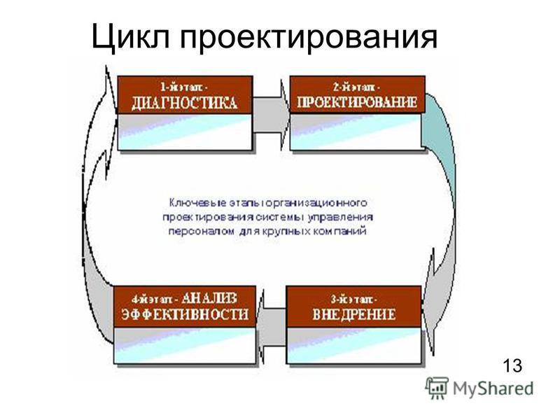 Цикл проектирования 1313