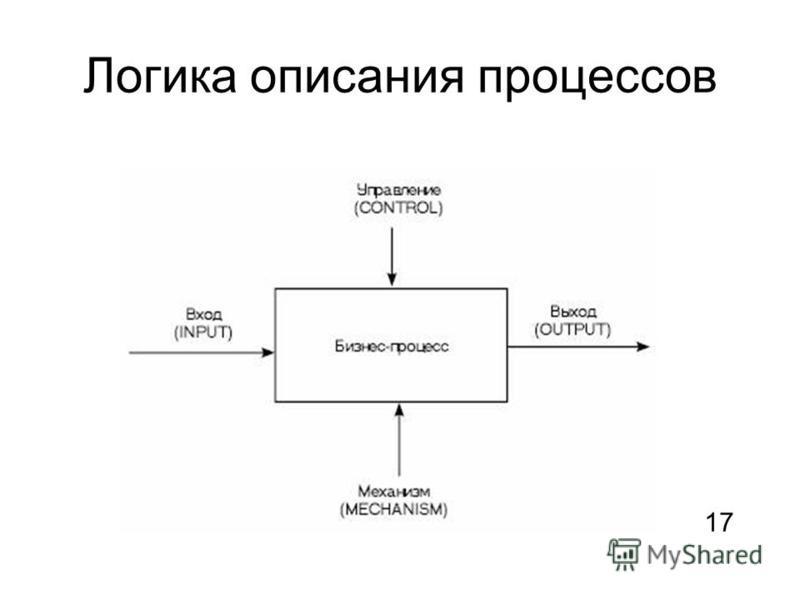 Логика описания процессов 1717