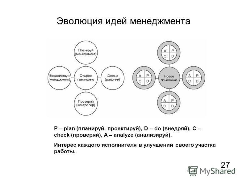 Эволюция идей менеджмента P – plan (планируй, проектируй), D – do (внедряй), C – check (проверяй), A – analyze (анализируй). Интерес каждого исполнителя в улучшении своего участка работы. 2727