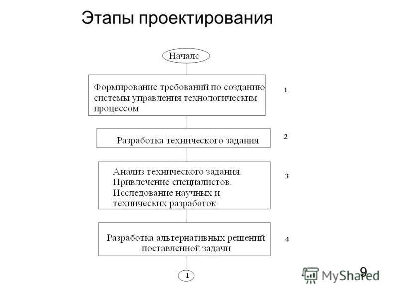 Этапы проектирования 9