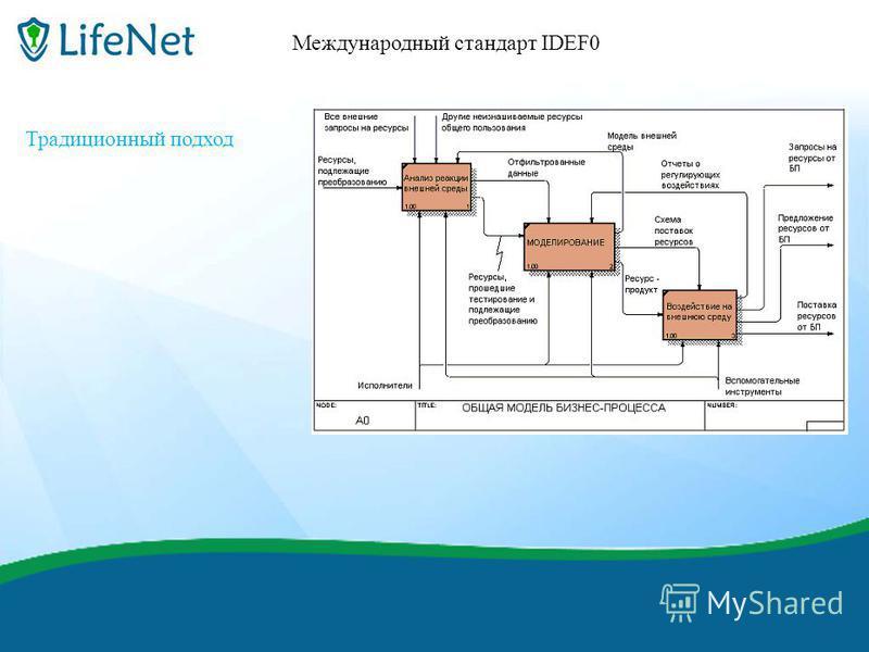 финиш Международный стандарт IDEF0 Традиционный подход