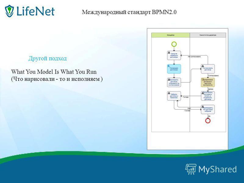 финиш Международный стандарт BPMN2.0 Другой подход What You Model Is What You Run (Что нарисовали - то и исполняем )