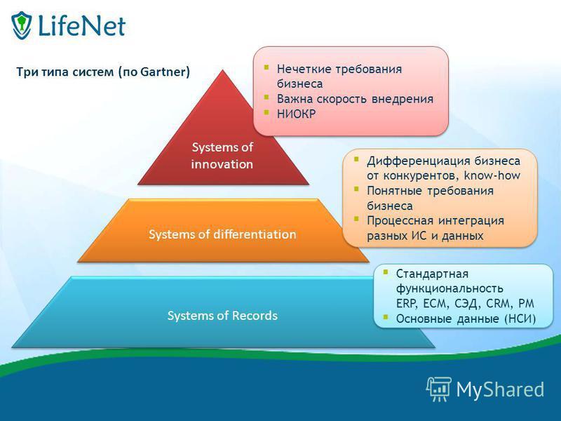 финиш Systems of innovation Systems of Records Systems of differentiation Три типа систем (по Gartner) Стандартная функциональность ERP, ECM, СЭД, CRM, PM Основные данные (НСИ) Стандартная функциональность ERP, ECM, СЭД, CRM, PM Основные данные (НСИ)