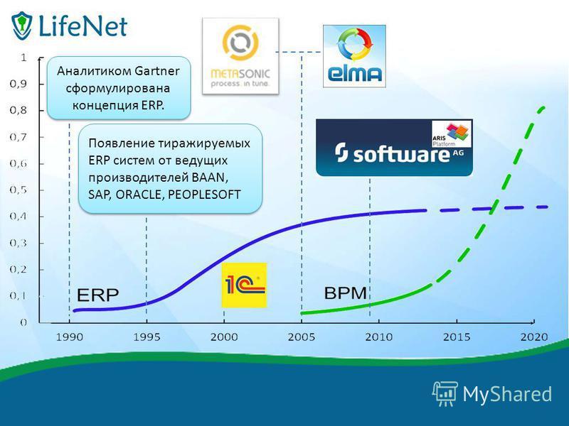 финиш Появление тиражируемых ERP систем от ведущих производителей BAAN, SAP, ORACLE, PEOPLESOFT Аналитиком Gartner сформулирована концепция ERP.