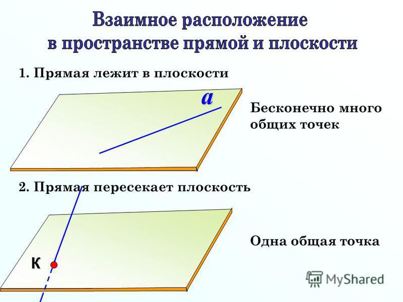 1. Прямая лежит в плоскости 2. Прямая пересекает плоскость Бесконечно много общих точек Одна общая точкаa b К