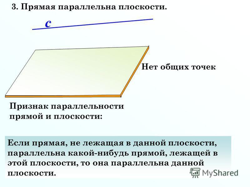 3. Прямая параллельна плоскости. Если прямая, не лежащая в данной плоскости, параллельна какой-нибудь прямой, лежащей в этой плоскости, то она параллельна данной плоскости. Нет общих точек Признак параллельности прямой и плоскости:с