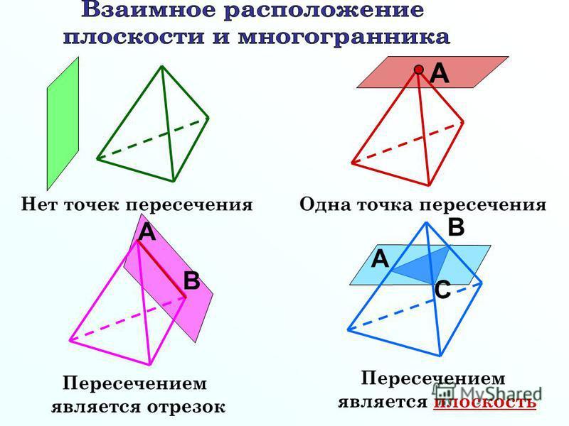 А В А А В С Нет точек пересечения Одна точка пересечения Пересечением является отрезок Пересечением является плоскость