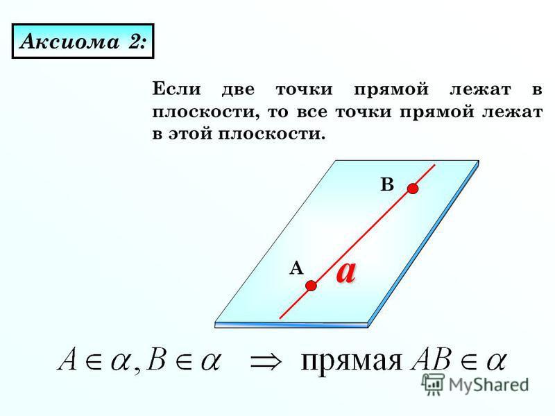 Если две точки прямой лежат в плоскости, то все точки прямой лежат в этой плоскости. Аксиома 2: a A B