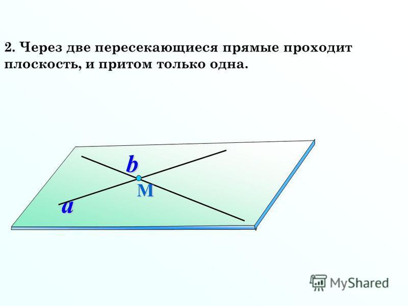 2. Через две пересекающиеся прямые проходит плоскость, и притом только одна. a b М