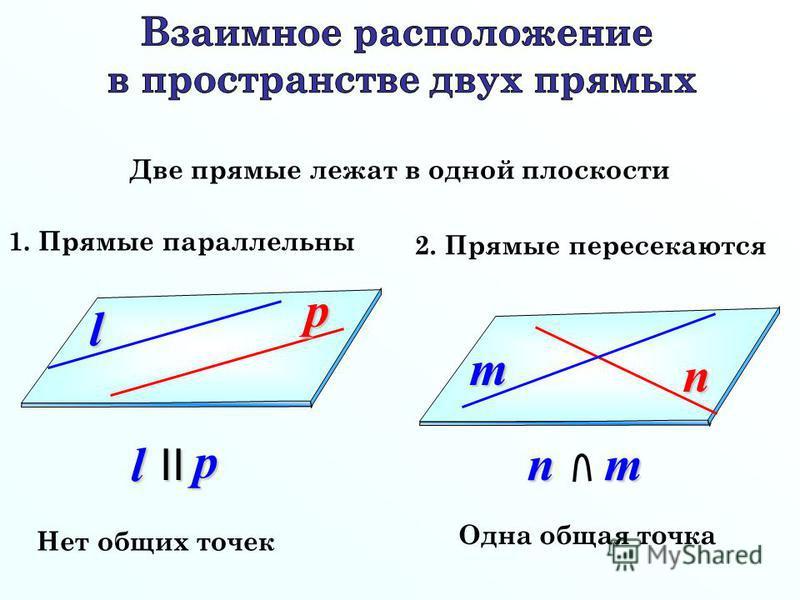 Две прямые лежат в одной плоскости 2. Прямые пересекаются 1. Прямые параллельны Одна общая точка Нет общих точекl p lpII n m nm