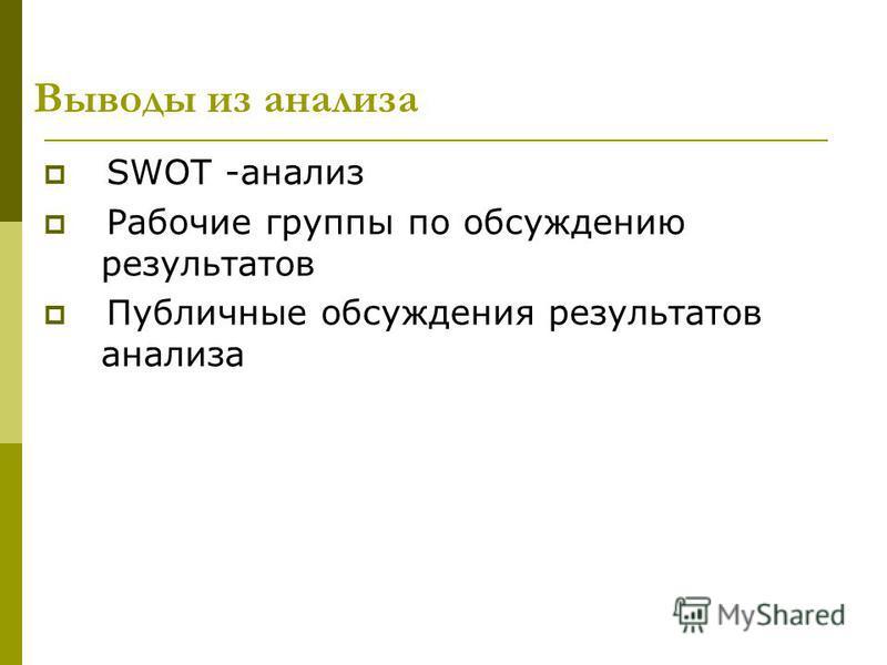 Выводы из анализа SWOT -анализ Рабочие группы по обсуждению результатов Публичные обсуждения результатов анализа