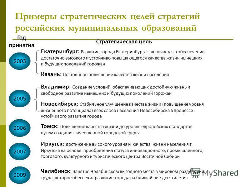 Примеры стратегических целей стратегий российских муниципальных образований 2003 Екатеринбург: Развитие города Екатеринбурга заключается в обеспечении достаточно высокого и устойчиво повышающегося качества жизни нынешних и будущих поколений горожан К
