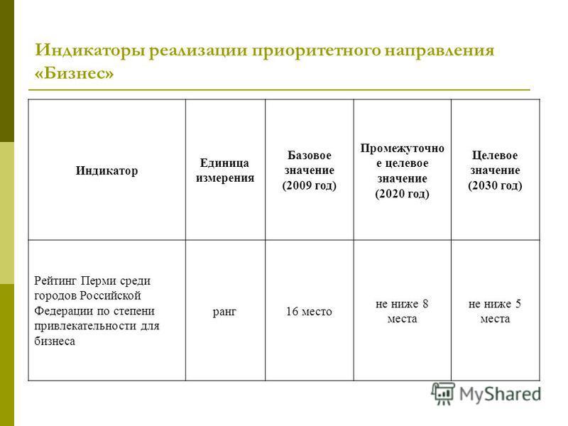 Индикаторы реализации приоритетного направления «Бизнес» Индикатор Единица измерения Базовое значение (2009 год) Промежуточно е целевое значение (2020 год) Целевое значение (2030 год) Рейтинг Перми среди городов Российской Федерации по степени привле