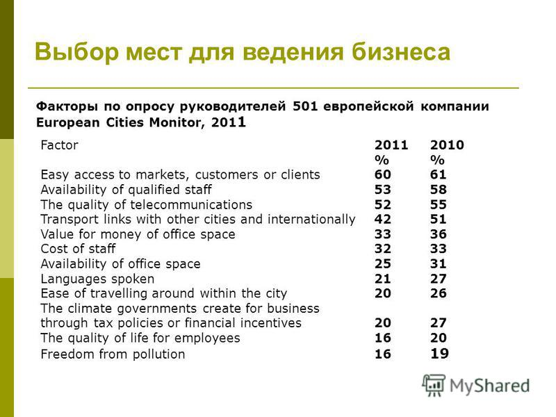 Факторы по опросу руководителей 501 европейской компании European Cities Monitor, 201 1 Factor 2011 2010 % Easy access to markets, customers or clients 60 61 Availability of qualified staff 53 58 The quality of telecommunications 52 55 Transport link