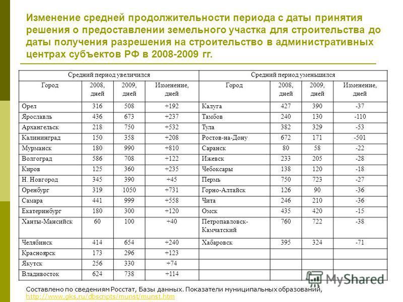 Изменение средней продолжительности периода с даты принятия решения о предоставлении земельного участка для строительства до даты получения разрешения на строительство в административных центрах субъектов РФ в 2008-2009 гг. Средний период увеличился