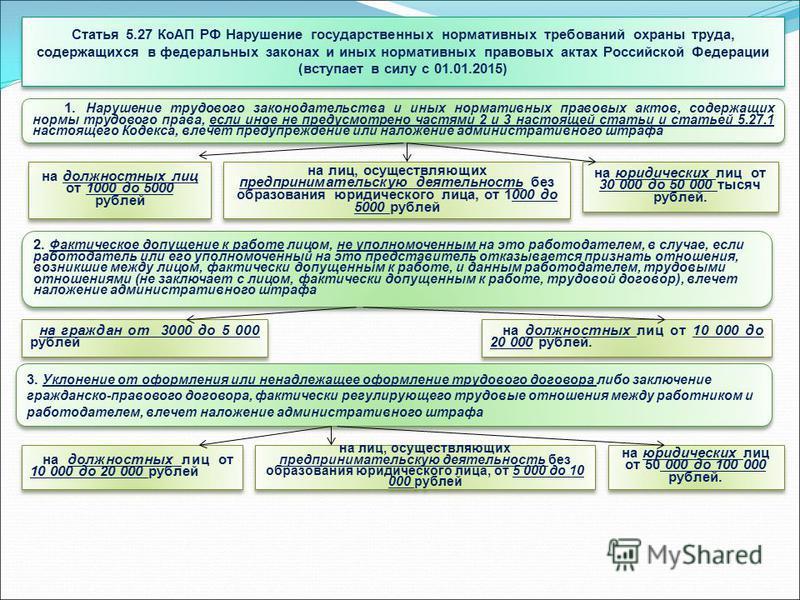 Статья 5.27 КоАП РФ Нарушение государственных нормативных требований охраны труда, содержащихся в федеральных законах и иных нормативных правовых актах Российской Федерации (вступает в силу с 01.01.2015) 1. Нарушение трудового законодательства и иных
