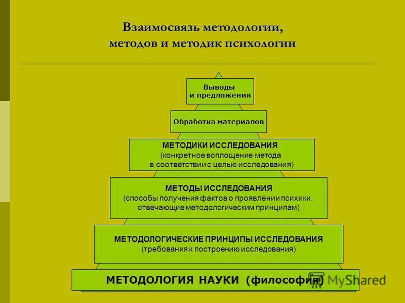Взаимосвязь методологии, методов и методик психологии МЕТОДОЛОГИЧЕСКИЕ ПРИНЦИПЫ ИССЛЕДОВАНИЯ (требования к построению исследования) МЕТОДИКИ ИССЛЕДОВАНИЯ (конкретное воплощение метода в соответствии с целью исследования) МЕТОДЫ ИССЛЕДОВАНИЯ (способы