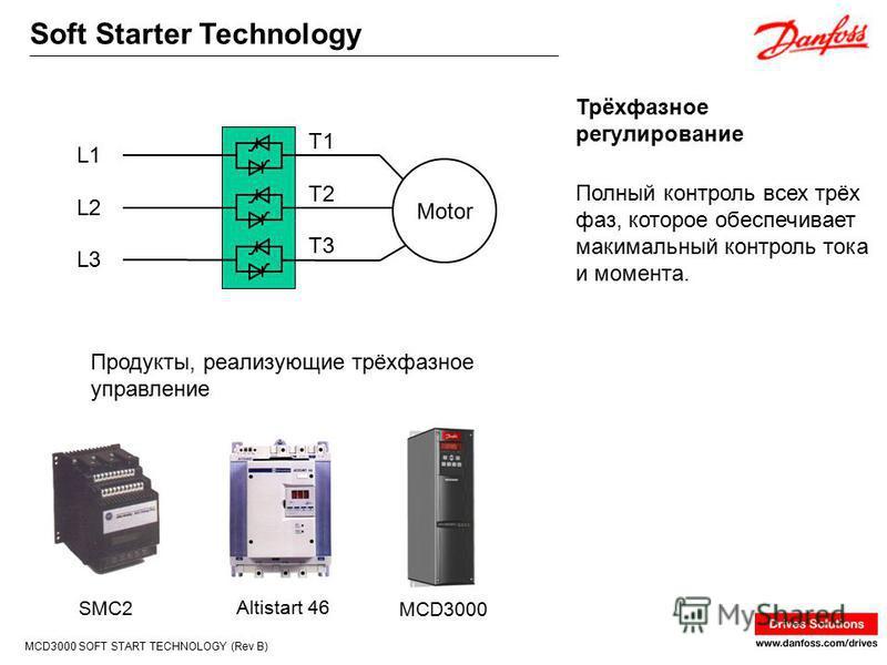 Soft Starter Technology MCD3000 SOFT START TECHNOLOGY (Rev B) Полный контроль всех трёх фаз, которое обеспечивает максимальный контроль тока и момента. Трёхфазное регулирование L1 L2 L3 T1 T2 T3 Motor SMC2 Altistart 46 MCD3000 Продукты, реализующие т