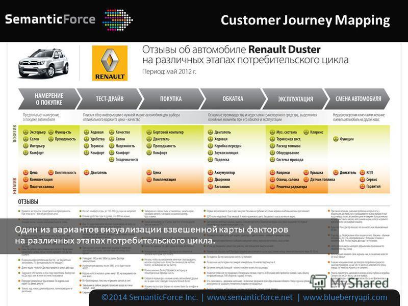 Customer Journey Mapping ©2014 SemanticForce Inc. | www.semanticforce.net | www.blueberryapi.com Один из вариантов визуализации взвешенной карты факторов на различных этапах потребительского цикла.