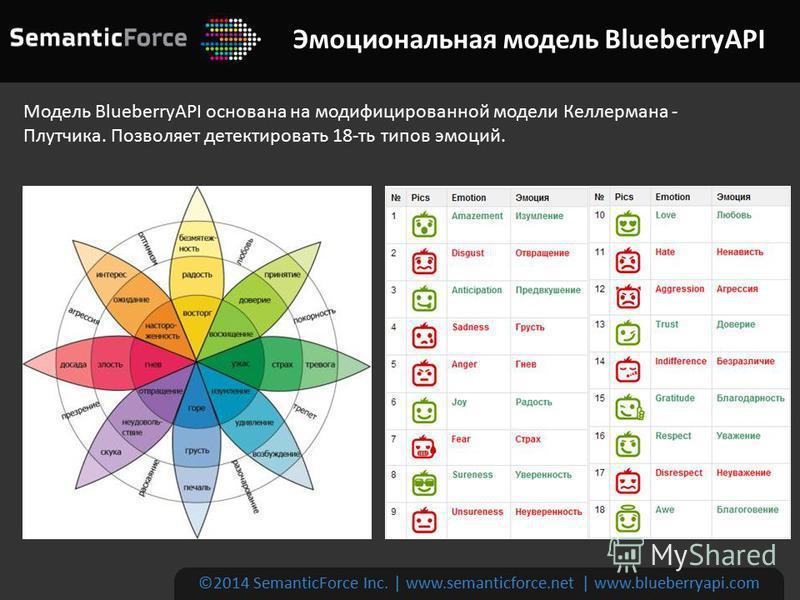 Эмоциональная модель BlueberryAPI ©2014 SemanticForce Inc. | www.semanticforce.net | www.blueberryapi.com Модель BlueberryAPI основана на модифицированной модели Келлермана - Плутчика. Позволяет детектировать 18-ть типов эмоций.