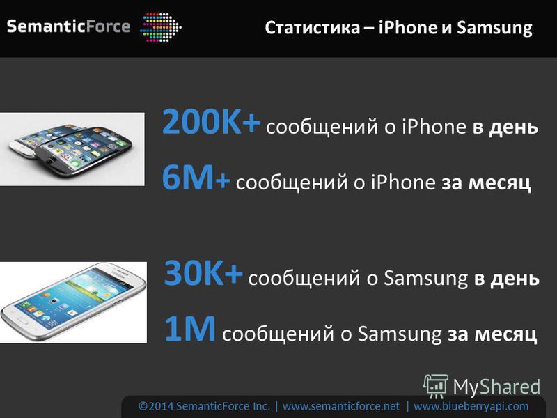 Статистика – iPhone и Samsung ©2014 SemanticForce Inc. | www.semanticforce.net | www.blueberryapi.com 200K+ сообщений о iPhone в день 6M + сообщений о iPhone за месяц 30K+ сообщений о Samsung в день 1M сообщений о Samsung за месяц