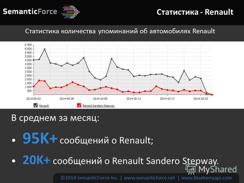 Статистика - Renault ©2014 SemanticForce Inc. | www.semanticforce.net | www.blueberryapi.com Статистика количества упоминаний об автомобилях Renault В среднем за месяц: 95K+ сообщений о Renault; 20K+ сообщений о Renault Sandero Stepway.