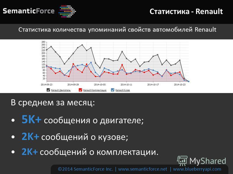 Статистика - Renault ©2014 SemanticForce Inc. | www.semanticforce.net | www.blueberryapi.com Статистика количества упоминаний свойств автомобилей Renault В среднем за месяц: 5K+ сообщения о двигателе; 2K+ сообщений о кузове; 2K+ сообщений о комплекта