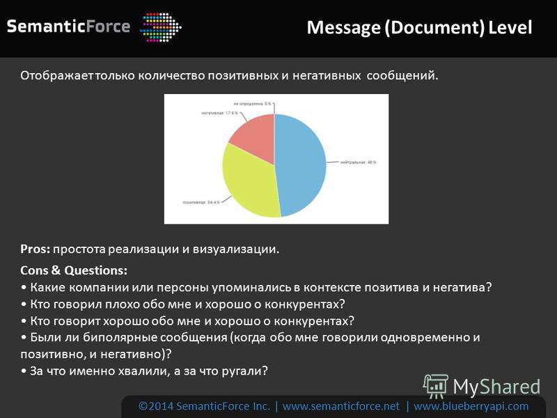 Message (Document) Level ©2014 SemanticForce Inc. | www.semanticforce.net | www.blueberryapi.com Отображает только количество позитивных и негативных сообщений. Pros: простота реализации и визуализации. Cons & Questions: Какие компании или персоны уп