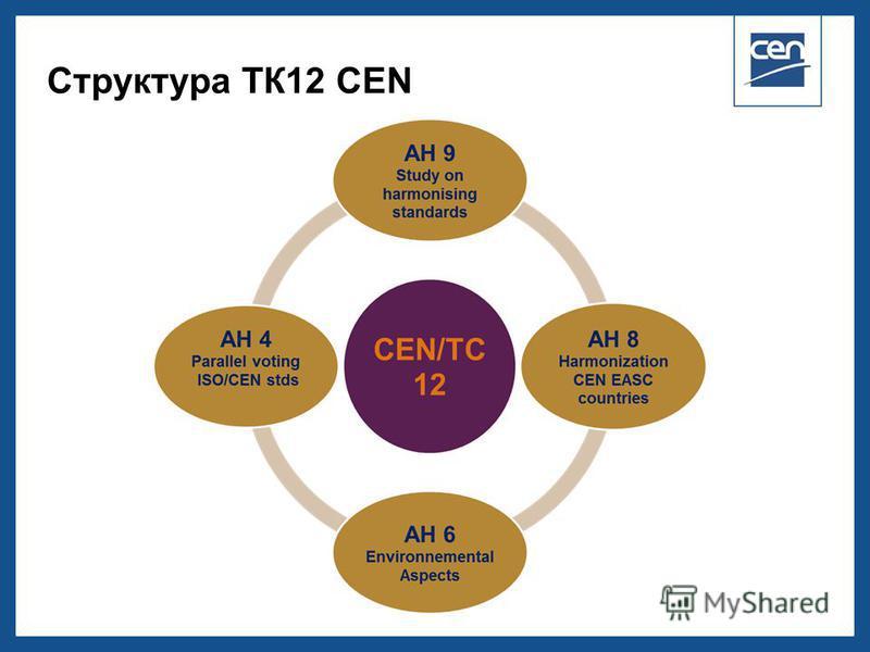 2005 CEN – all rights reserved Структура ТК12 CEN