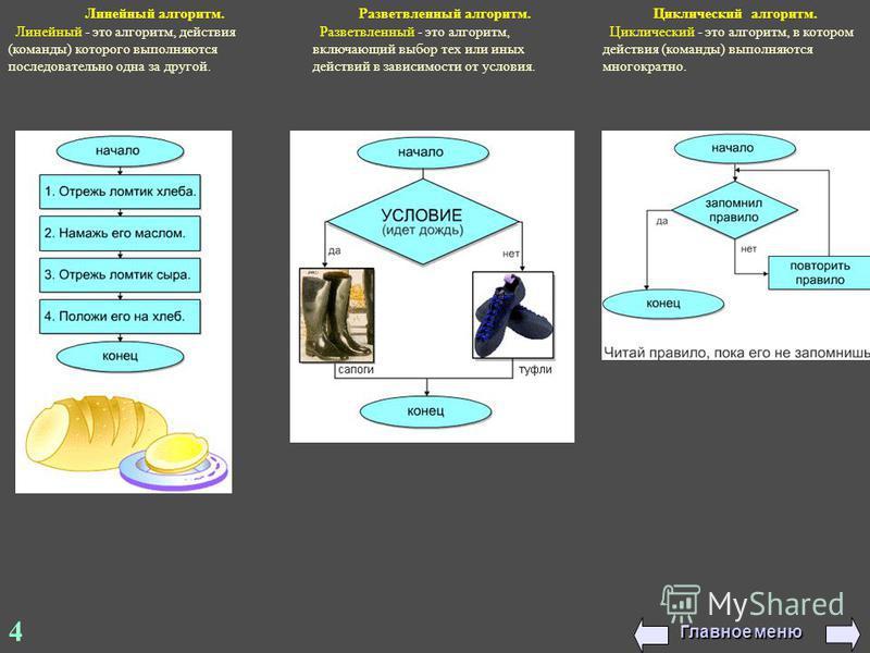 4 Линейный алгоритм. Линейный - это алгоритм, действия (команды) которого выполняются последовательно одна за другой. Разветвленный алгоритм. Разветвленный - это алгоритм, включающий выбор тех или иных действий в зависимости от условия. Циклический а