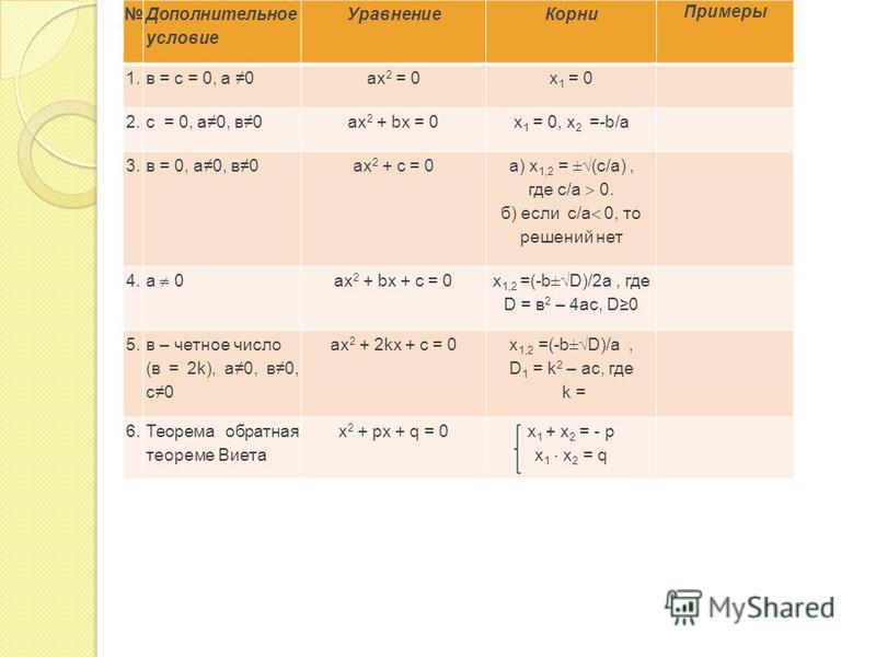 Дополнительное условие Уравнение Корни Примеры 1. в = с = 0, а 0 ах 2 = 0 х 1 = 0 2. с = 0, а 0, в 0 ах 2 + bх = 0 х 1 = 0, х 2 =-b/а 3. в = 0, а 0, в 0 ах 2 + с = 0 а) х 1,2 = ±(c/а), где с/а 0. б) если с/а 0, то решений нет 4. а 0 ах 2 + bх + с = 0