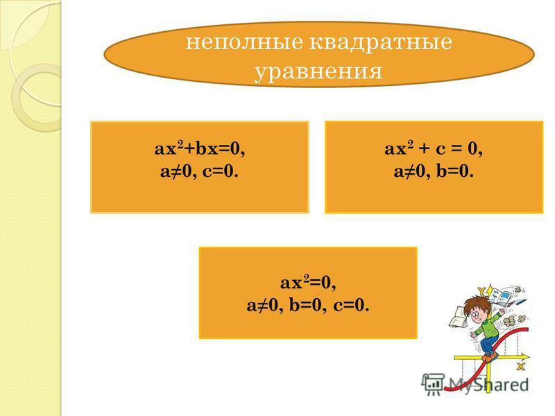 неполные квадратные уравнения ax 2 +bx=0, a0, c=0. ax 2 + c = 0, a0, b=0. ax 2 =0, a0, b=0, c=0.
