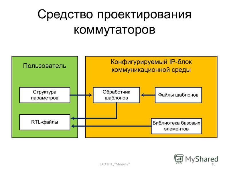 Средство проектирования коммутаторов 10ЗАО НТЦ Модуль