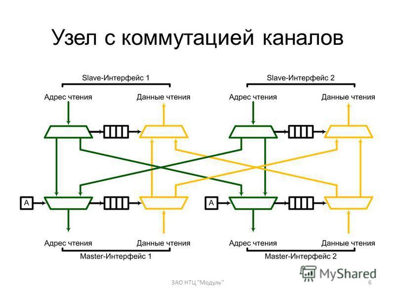 Узел с коммутацией каналов 6ЗАО НТЦ Модуль