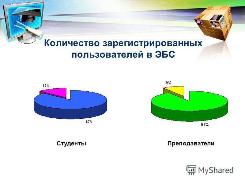 Количество зарегистрированных пользователей в ЭБС Студенты Преподаватели