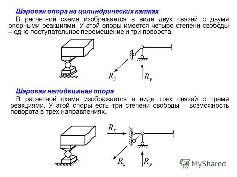 Шаровая неподвижная опора В расчетной схеме изображается в виде трех связей с тремя реакциями. У этой опоры есть три степени свободы – возможность поворота в трех направлениях. Шаровая опора на цилиндрических катках В расчетной схеме изображается в в