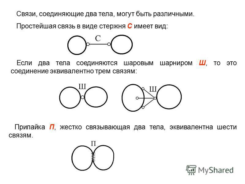 Связи, соединяющие два тела, могут быть различными. Простейшая связь в виде стержня С имеет вид: Если два тела соединяются шаровым шарниром Ш, то это соединение эквивалентно трем связям: Припайка П, жестко связывающая два тела, эквивалентна шести свя