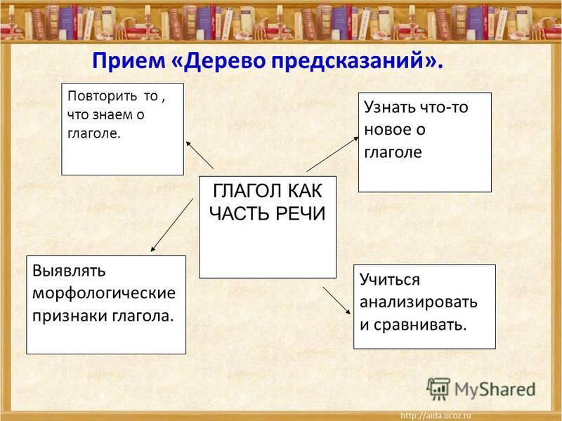 Прием «Дерево предсказаний». ГЛАГОЛ КАК ЧАСТЬ РЕЧИ Повторить то, что знаем о глаголе. Выявлять морфологические признаки глагола. Узнати что-то новое о глаголе Учиться анализировати и сравнивати.
