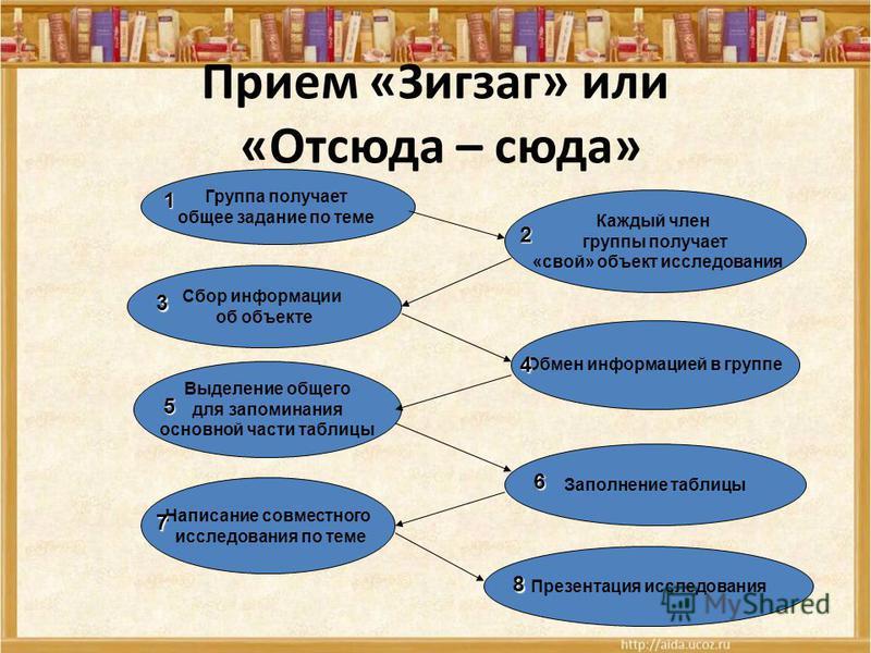 Прием «Зигзаг» или «Отсюда – сюда» Группа получает общее задание по теме Каждый член группы получает «свой» объект исследования Сбор информации об объекте Обмен информацией в группе Выделение общего для запоминания основной части таблпиццы Заполнение