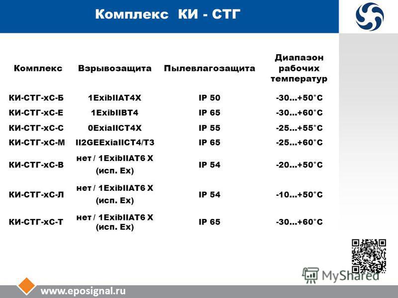 www.eposignal.ru Комплекс КИ - СТГ Комплекс ВзрывозащитаПылевлагозащита Диапазон рабочих температур КИ-СТГ-КС-Б1ExibIIAT4XIP 50-30…+50°С КИ-СТГ-КС-Е1ExibIIBT4IP 65-30…+60°С КИ-СТГ-КС-С0ExiaIICT4XIP 55-25…+55°С КИ-СТГ-КС-МII2GEExiaIICT4/T3IP 65-25…+60