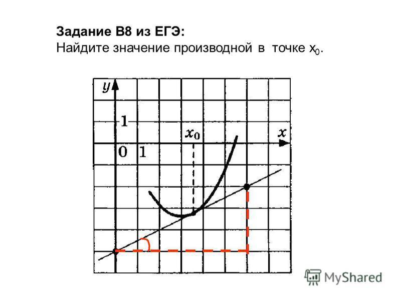 Задание В8 из ЕГЭ: Найдите значение производной в точке х 0.