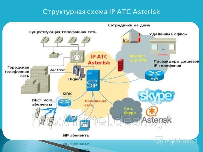 Структурная схема IP АТС Asterisk